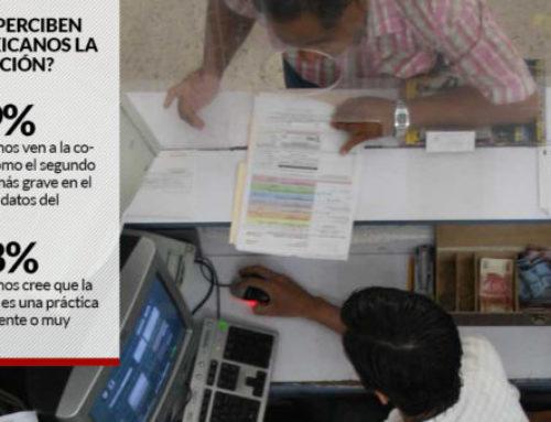 Mexicanos ven a la corrupción como el segundo problema más grave del país, luego de la violencia
